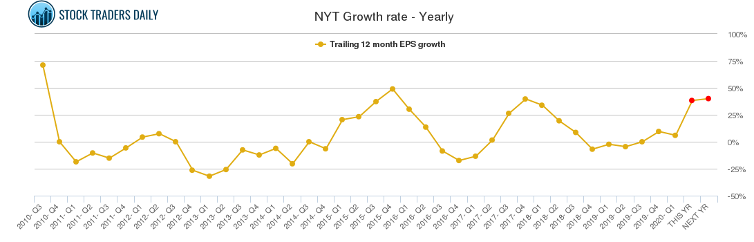 NYT Growth rate - Yearly