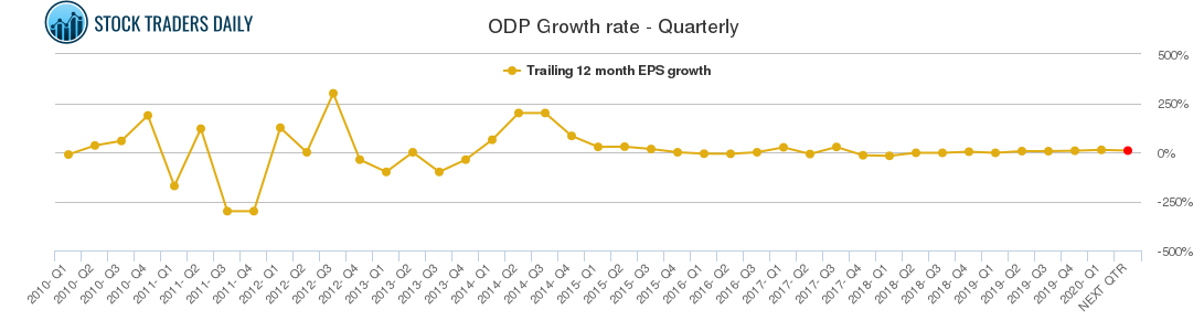 ODP Growth rate - Quarterly