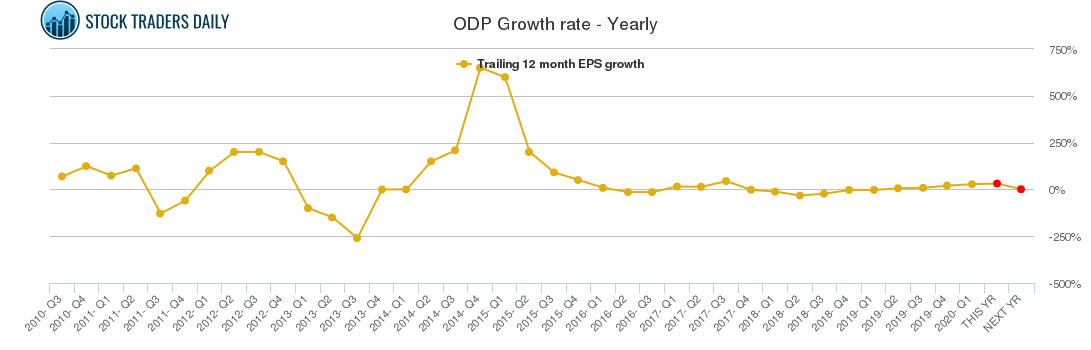 ODP Growth rate - Yearly