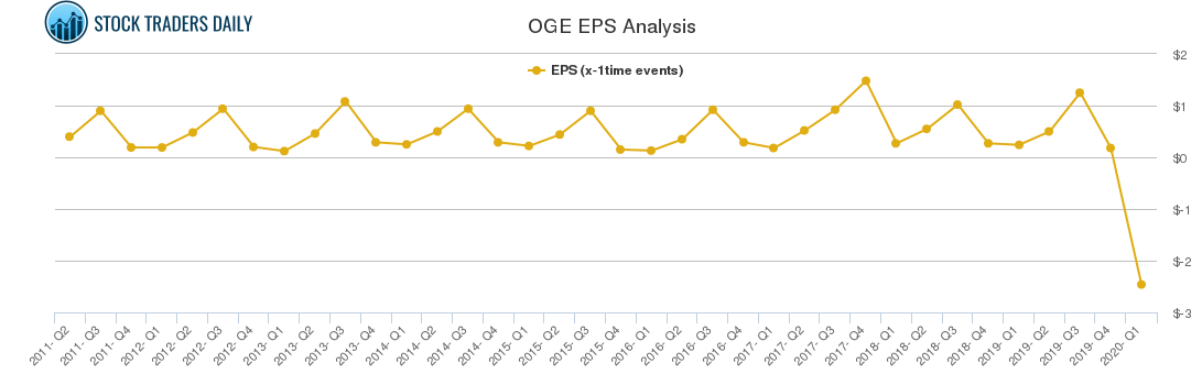 OGE EPS Analysis