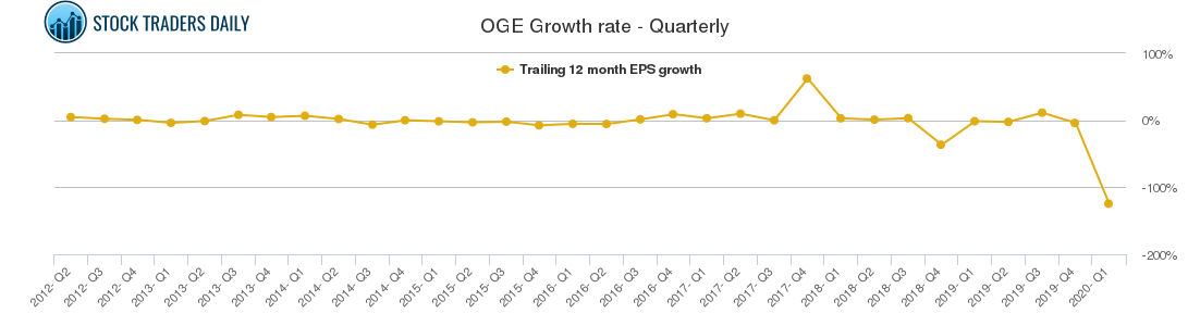 OGE Growth rate - Quarterly