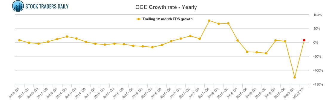 OGE Growth rate - Yearly