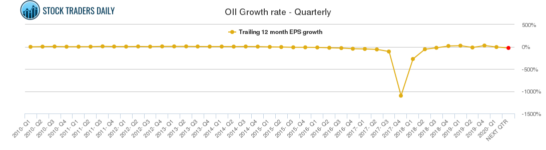 OII Growth rate - Quarterly