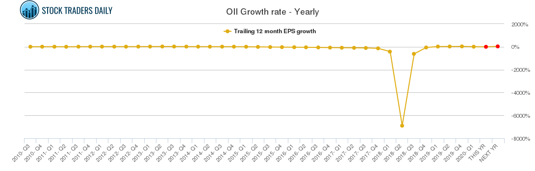 OII Growth rate - Yearly