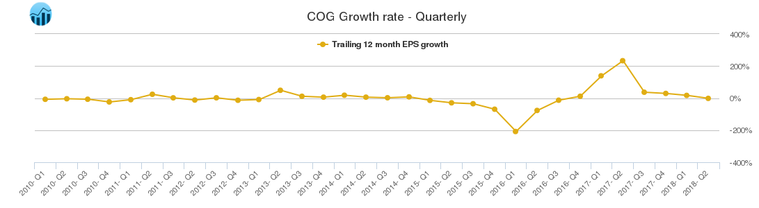 COG Growth rate - Quarterly