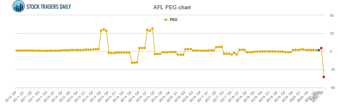 aflac  afl trading report