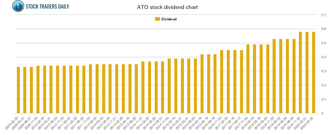 ATO Dividend Chart