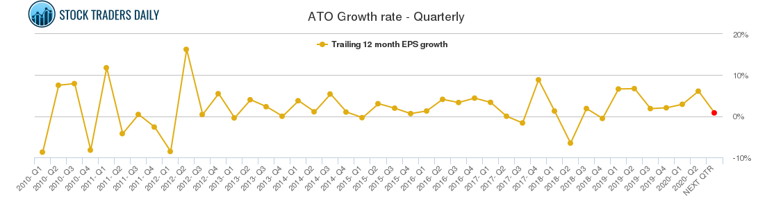 ATO Growth rate - Quarterly