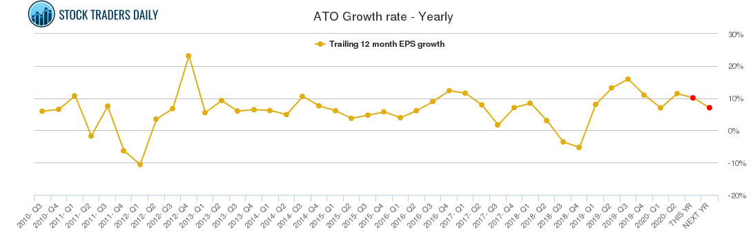 ATO Growth rate - Yearly