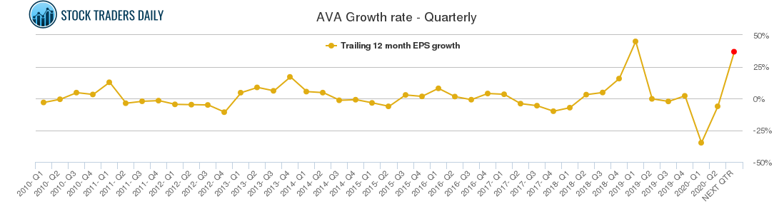 AVA Growth rate - Quarterly