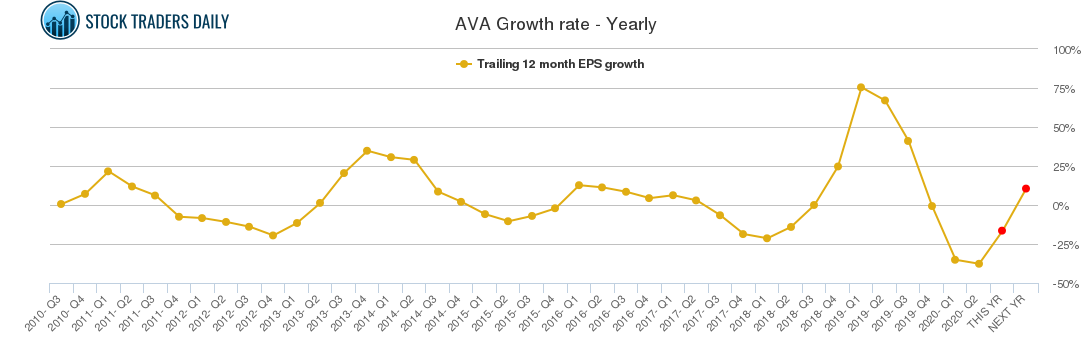 AVA Growth rate - Yearly