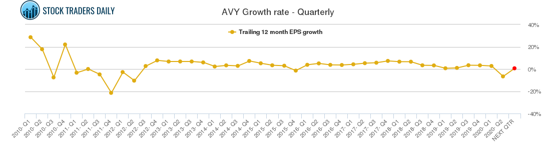 AVY Growth rate - Quarterly
