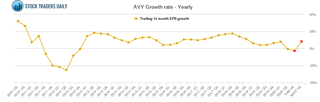 AVY Growth rate - Yearly
