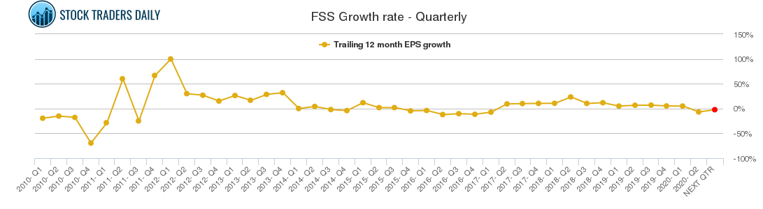 FSS Growth rate - Quarterly