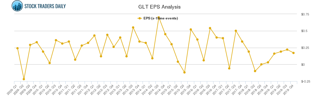 GLT EPS Analysis