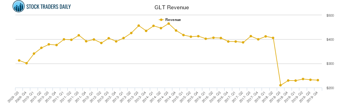 GLT Revenue chart