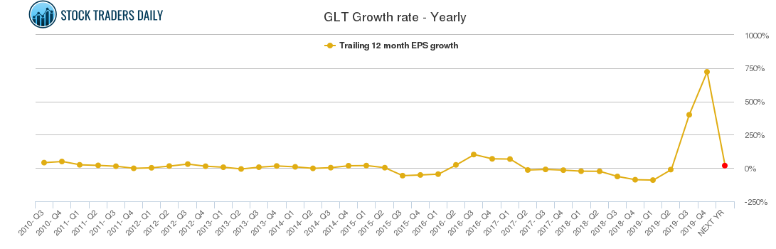GLT Growth rate - Yearly