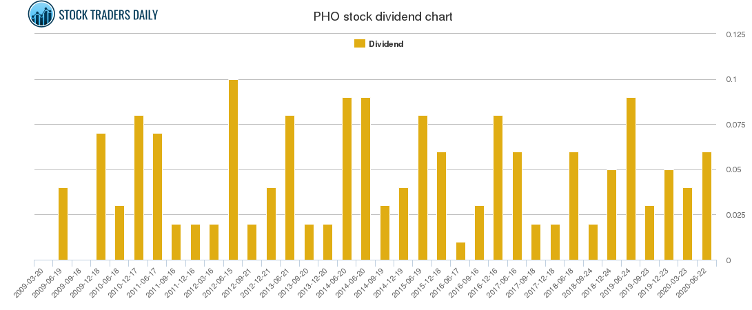 PHO Dividend Chart