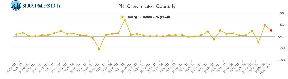 PKI Growth rate - Quarterly