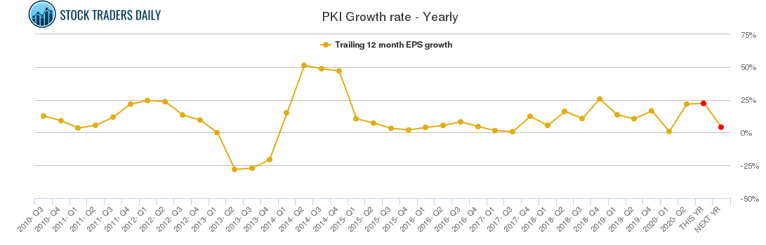PKI Growth rate - Yearly