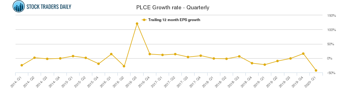 PLCE Growth rate - Quarterly