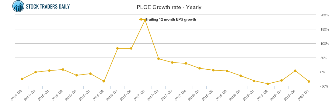 PLCE Growth rate - Yearly