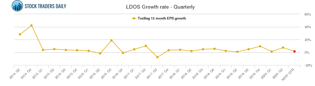 LDOS Growth rate - Quarterly