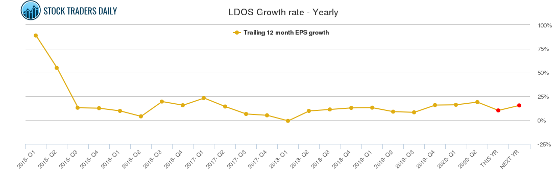 LDOS Growth rate - Yearly