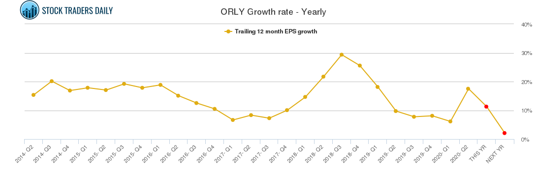 ORLY Growth rate - Yearly