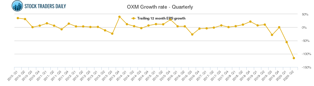 OXM Growth rate - Quarterly
