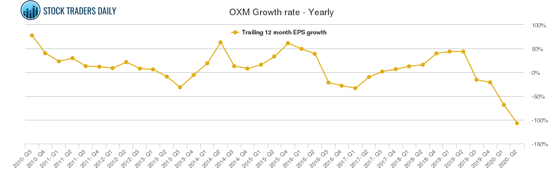 OXM Growth rate - Yearly