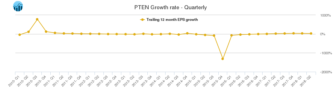 PTEN Growth rate - Quarterly