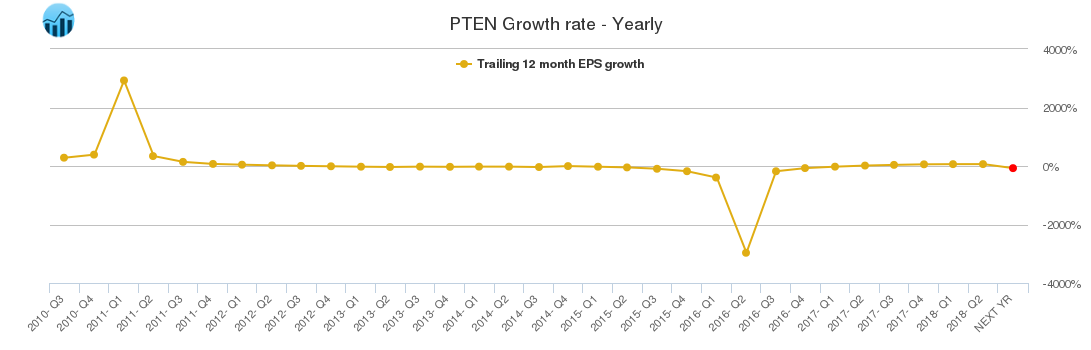 PTEN Growth rate - Yearly