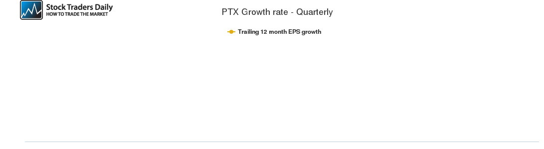 PTX Growth rate - Quarterly