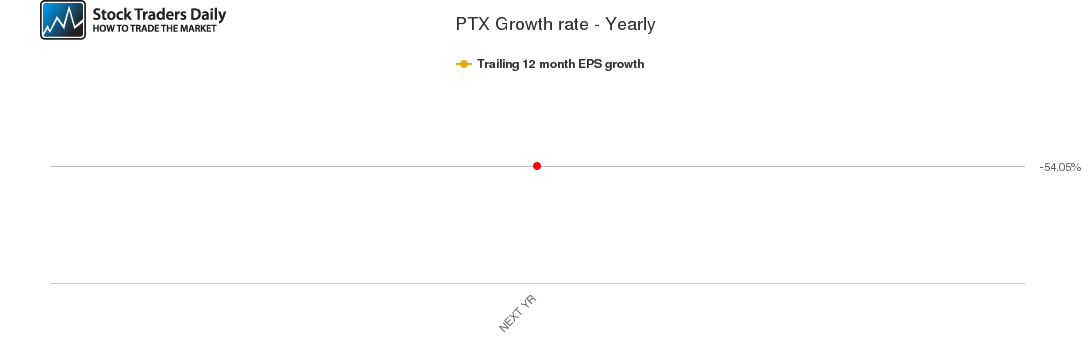 PTX Growth rate - Yearly