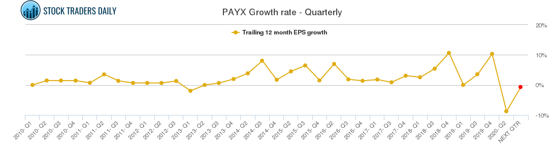 PAYX Growth rate - Quarterly