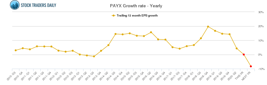 PAYX Growth rate - Yearly