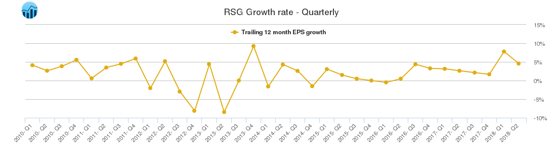 RSG Growth rate - Quarterly