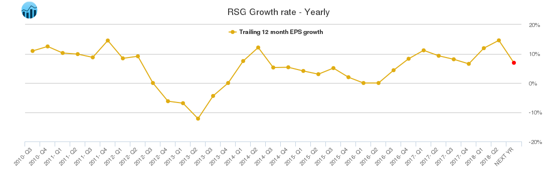 RSG Growth rate - Yearly