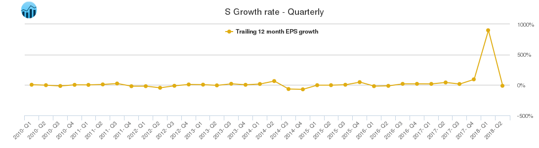S Growth rate - Quarterly