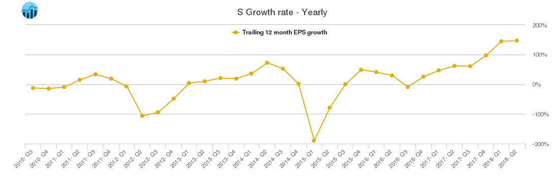 S Growth rate - Yearly