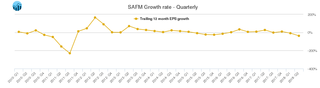 SAFM Growth rate - Quarterly