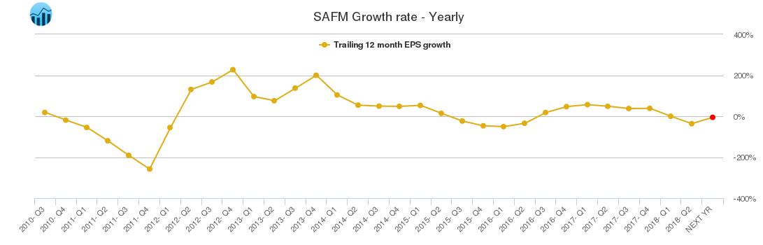SAFM Growth rate - Yearly