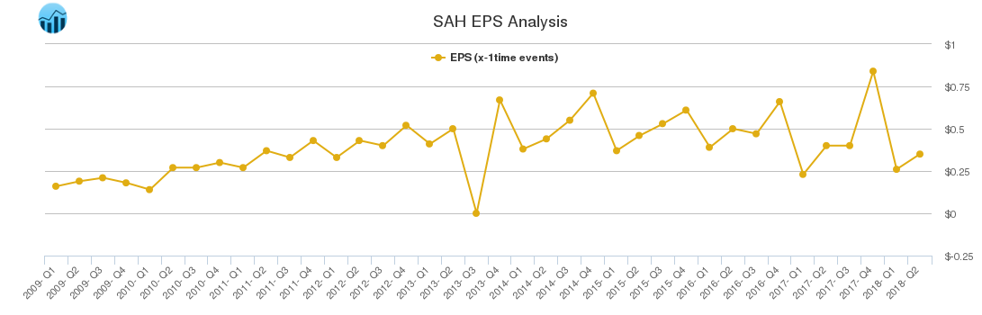 SAH EPS Analysis