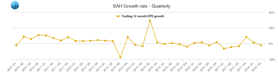 SAH Growth rate - Quarterly