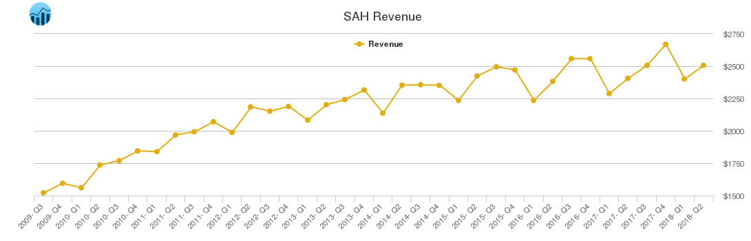 SAH Revenue chart