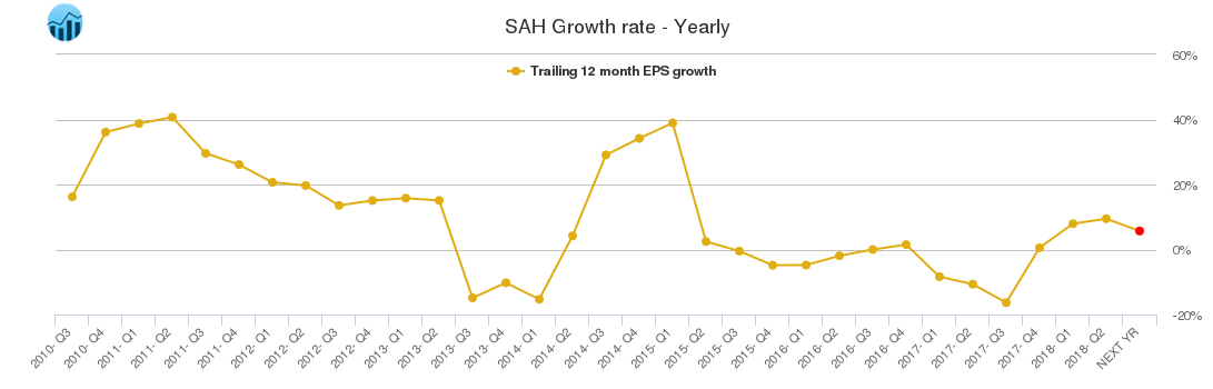 SAH Growth rate - Yearly
