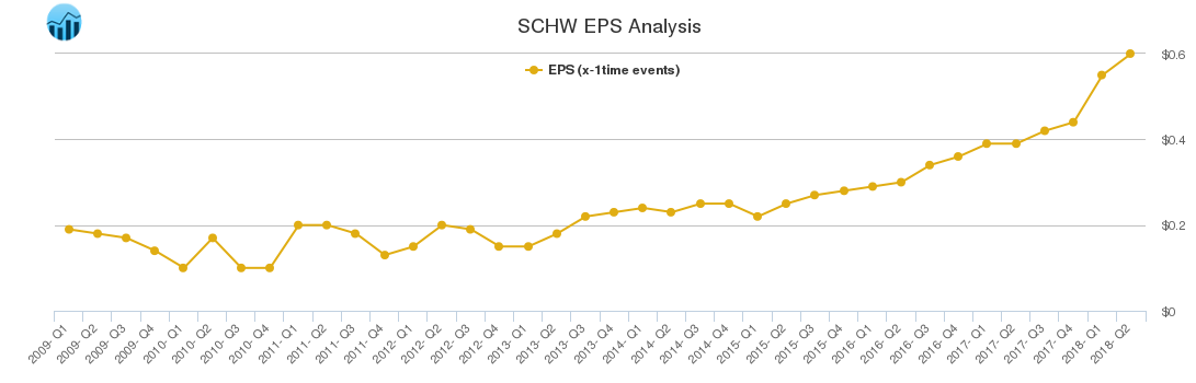 SCHW EPS Analysis