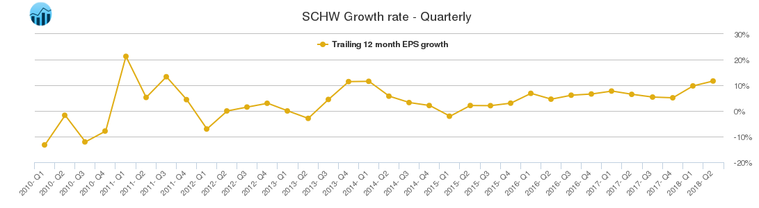 SCHW Growth rate - Quarterly