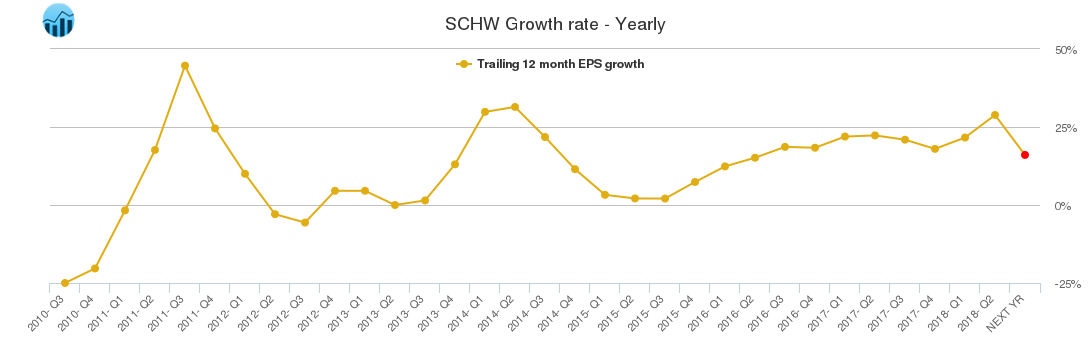SCHW Growth rate - Yearly